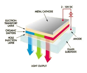 What is OLED TV (Technology)? OLED and AMOLED TV ...